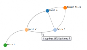 Coupling between different batch programms